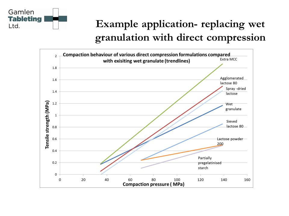 Example application- replacing wet granulation with direct compression