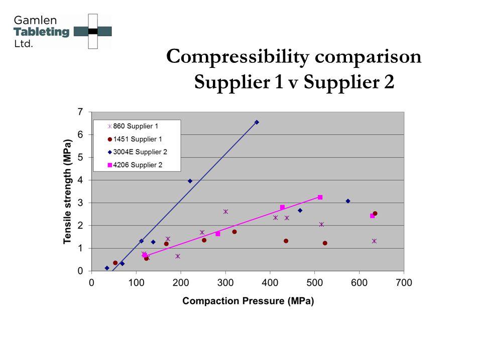 Compressibility comparison Supplier 1 v Supplier 2