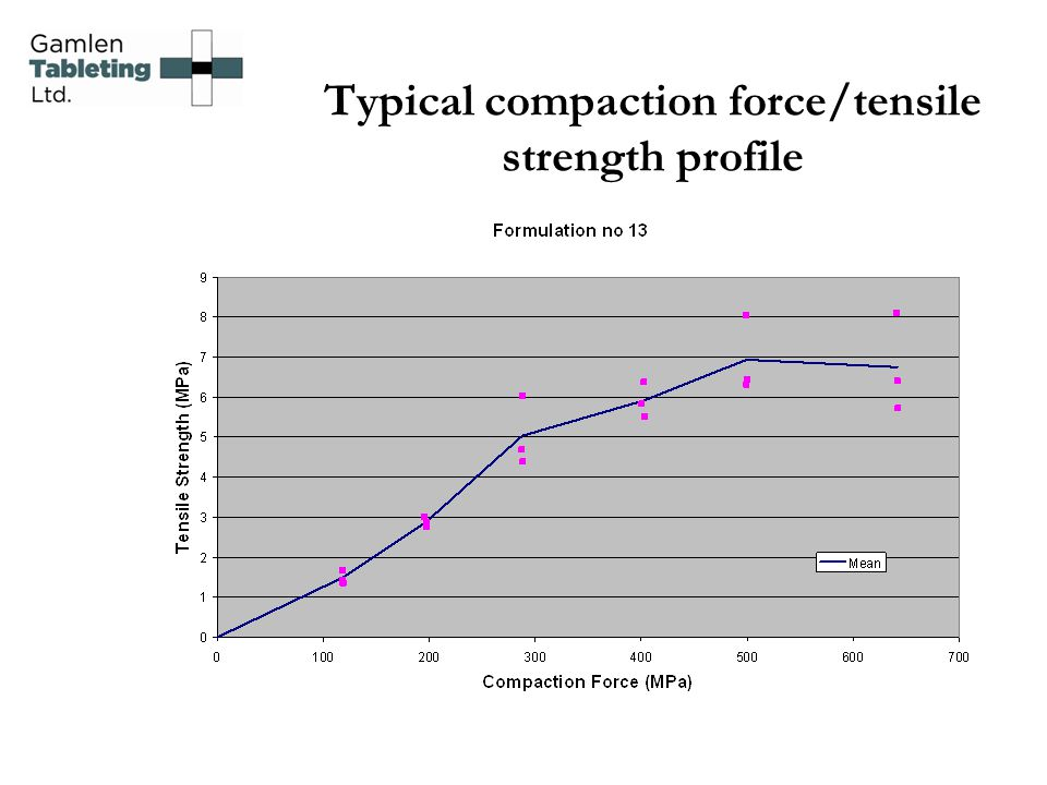Typical compaction force/tensile strength profile