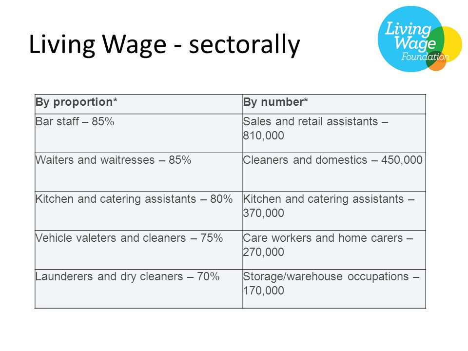 Living Wage - sectorally By proportion*By number* Bar staff – 85%Sales and retail assistants – 810,000 Waiters and waitresses – 85%Cleaners and domestics – 450,000 Kitchen and catering assistants – 80%Kitchen and catering assistants – 370,000 Vehicle valeters and cleaners – 75%Care workers and home carers – 270,000 Launderers and dry cleaners – 70%Storage/warehouse occupations – 170,000