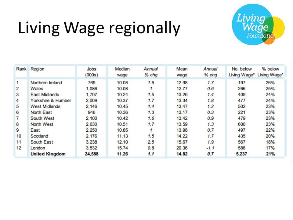 Living Wage regionally