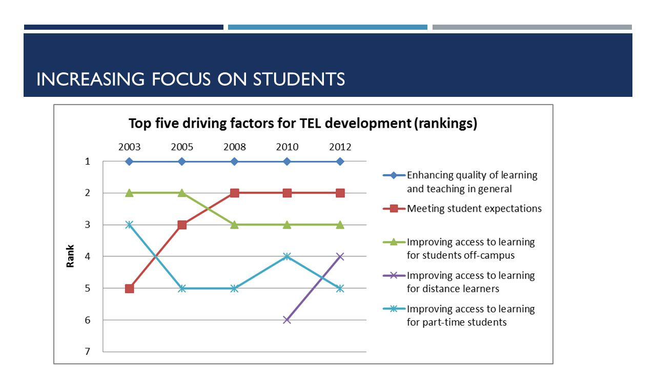 INCREASING FOCUS ON STUDENTS