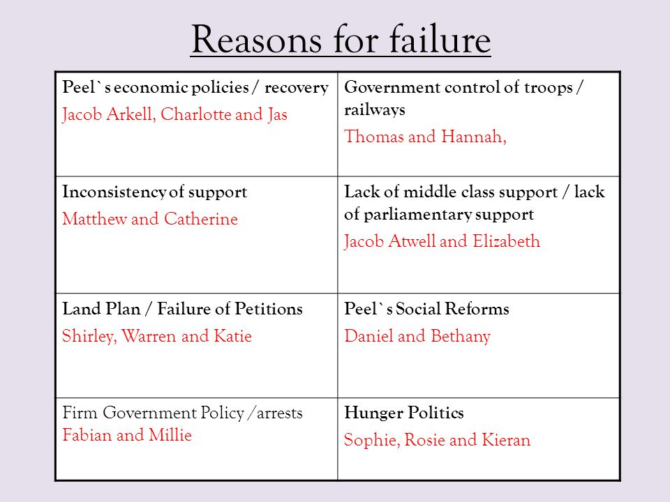 Reasons for failure Peel`s economic policies / recovery Jacob Arkell, Charlotte and Jas Government control of troops / railways Thomas and Hannah, Inc
