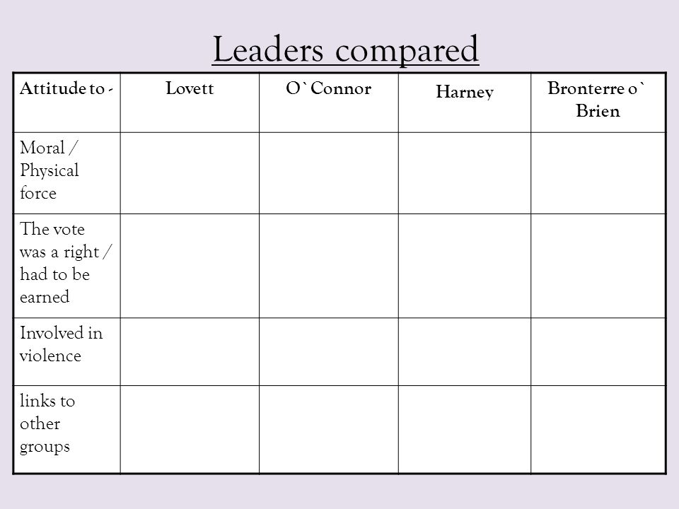 Leaders compared Attitude to -LovettO`Connor Harney Bronterre o` Brien Moral / Physical force The vote was a right / had to be earned Involved in viol