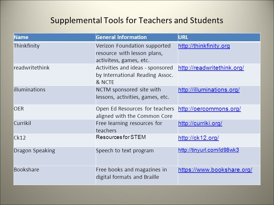 Supplemental Tools for Teachers and Students NameGeneral informationURL ThinkfinityVerizon Foundation supported resource with lesson plans, activitess, games, etc.