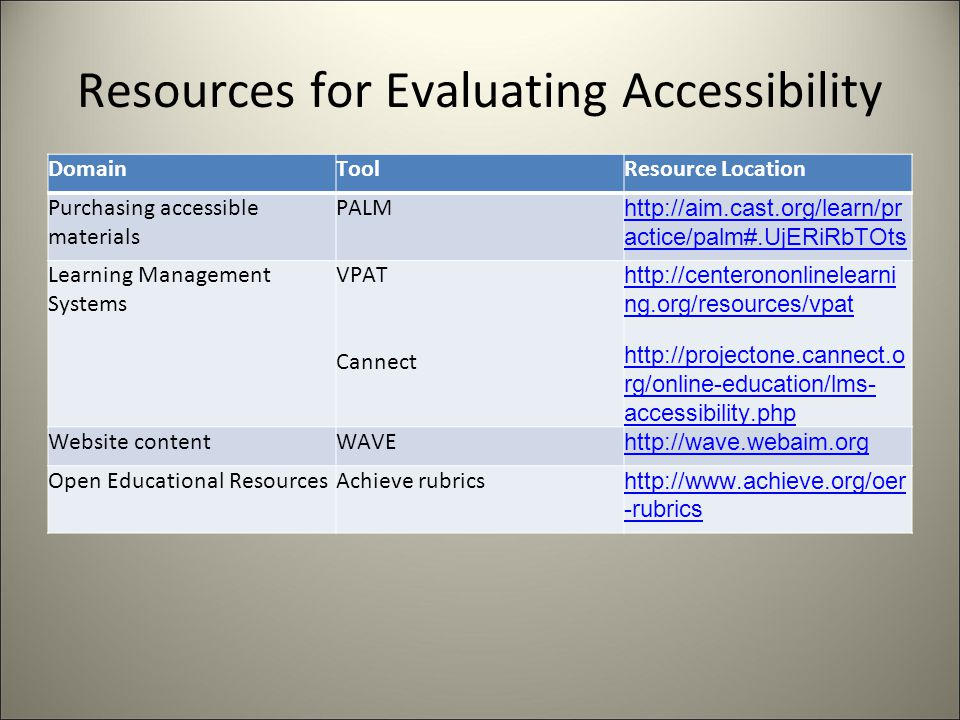 Resources for Evaluating Accessibility DomainToolResource Location Purchasing accessible materials PALM http://aim.cast.org/learn/pr actice/palm#.UjERiRbTOts Learning Management Systems VPAT Cannect http://centerononlinelearni ng.org/resources/vpat http://projectone.cannect.o rg/online-education/lms- accessibility.php Website contentWAVE http://wave.webaim.org Open Educational ResourcesAchieve rubrics http://www.achieve.org/oer -rubrics