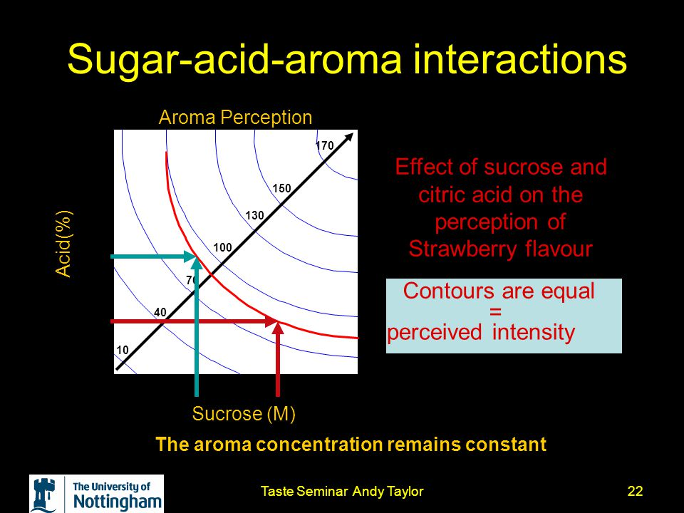 Taste Seminar Andy Taylor22 Sugar-acid-aroma interactions Aroma Perception Sucrose (M) Acid(%) 0.000.070.150.220.30 0.00 0.07 0.15 0.22 0.30 10 40 70