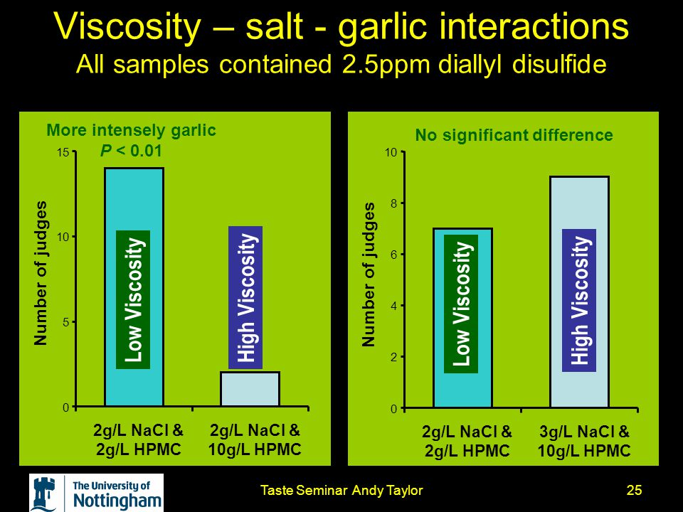 Taste Seminar Andy Taylor25 Viscosity – salt - garlic interactions All samples contained 2.5ppm diallyl disulfide More intensely garlic P < 0.01 No si