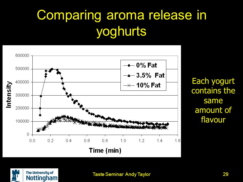 Taste Seminar Andy Taylor29 Comparing aroma release in yoghurts Each yogurt contains the same amount of flavour