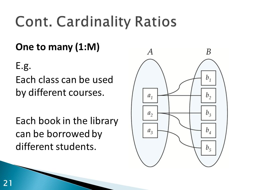 One to many (1:M) E.g. Each class can be used by different courses. Each book in the library can be borrowed by different students. 21