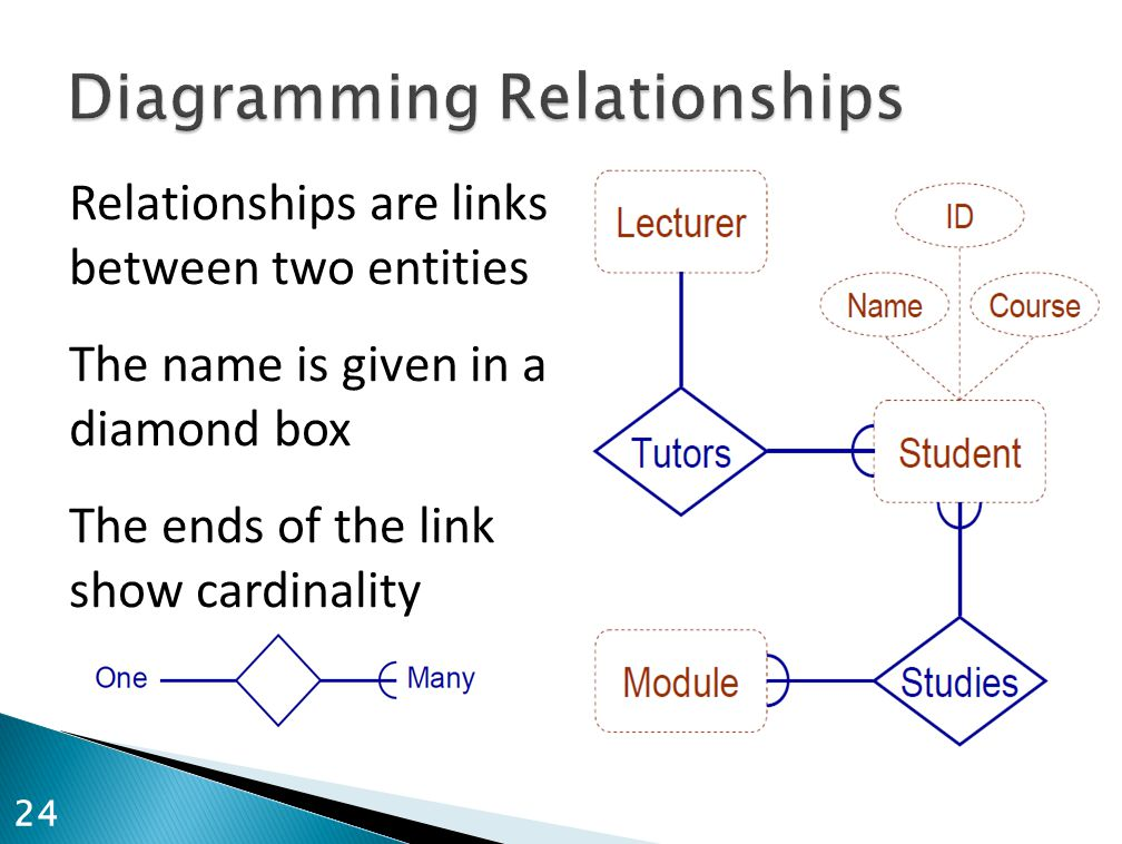 Relationships are links between two entities The name is given in a diamond box The ends of the link show cardinality 24