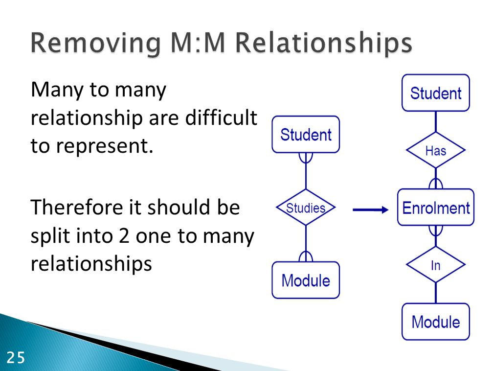 Many to many relationship are difficult to represent. Therefore it should be split into 2 one to many relationships 25