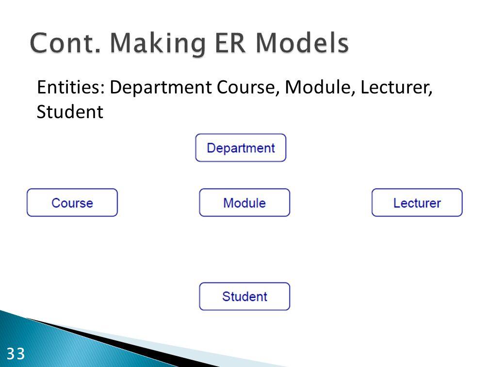 Entities: Department Course, Module, Lecturer, Student 33