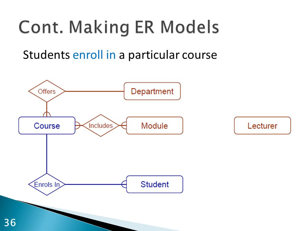 Students enroll in a particular course 36