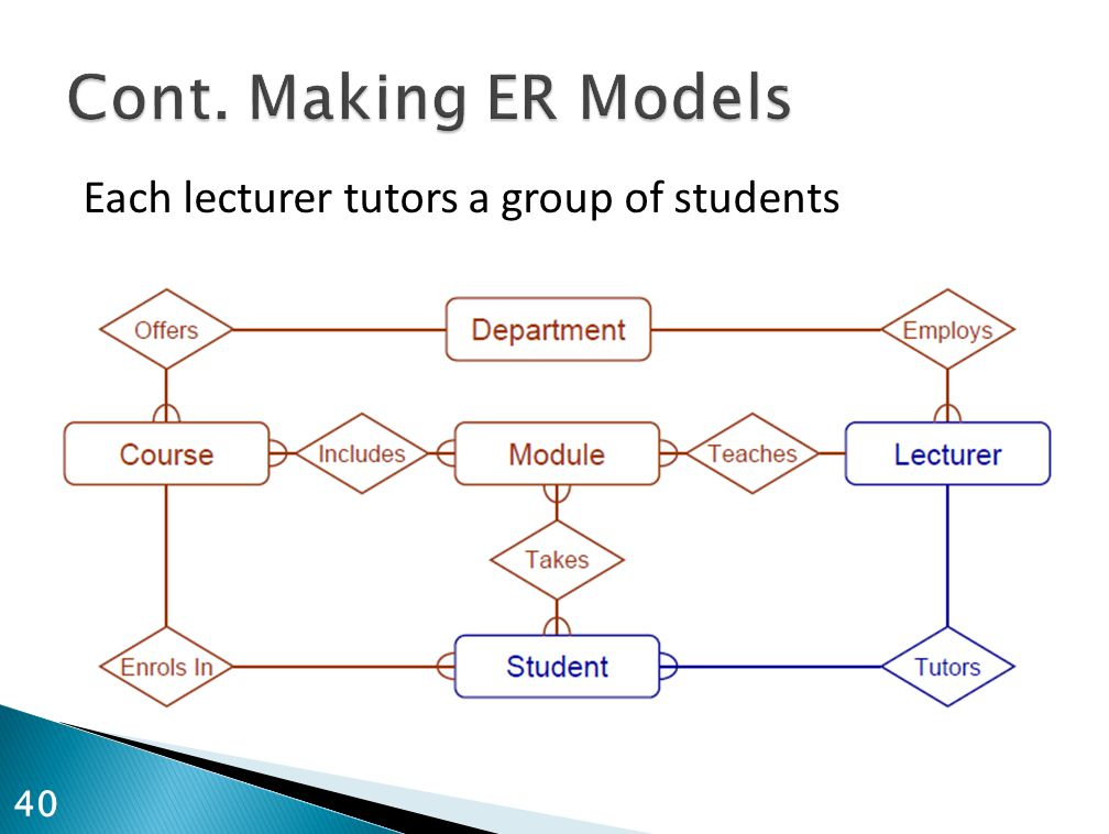 Each lecturer tutors a group of students 40