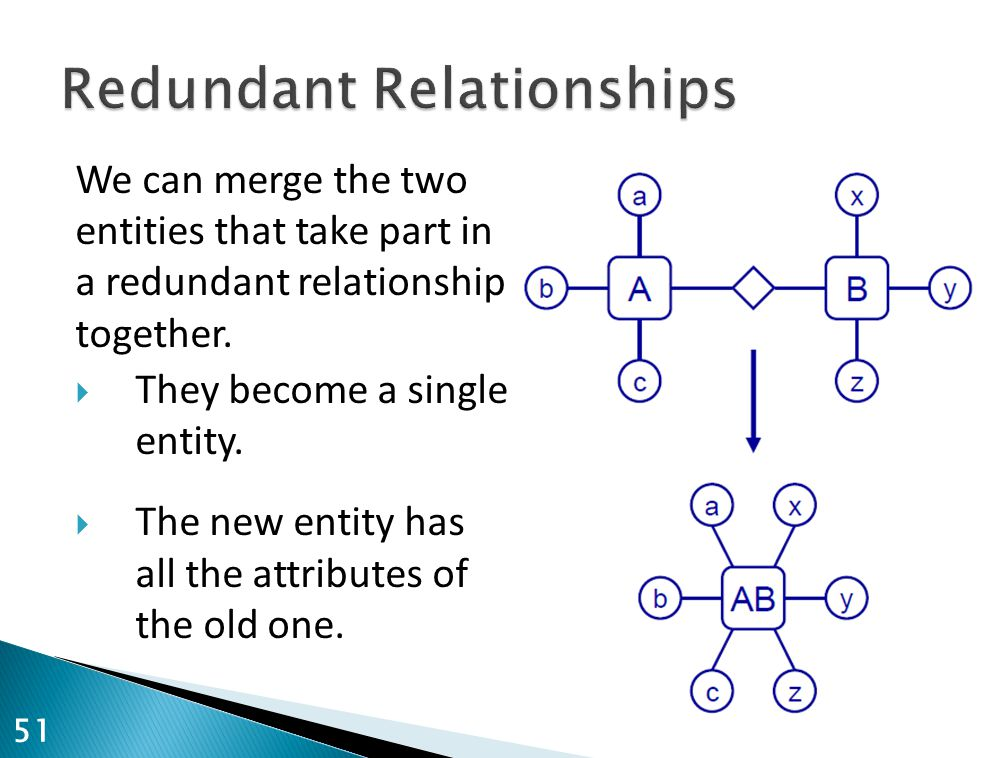We can merge the two entities that take part in a redundant relationship together.