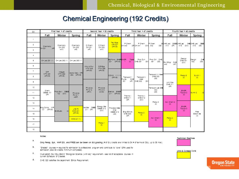Chemical Engineering (192 Credits) Cr.