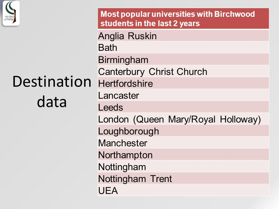 Most popular universities with Birchwood students in the last 2 years Anglia Ruskin Bath Birmingham Canterbury Christ Church Hertfordshire Lancaster Leeds London (Queen Mary/Royal Holloway) Loughborough Manchester Northampton Nottingham Nottingham Trent UEA