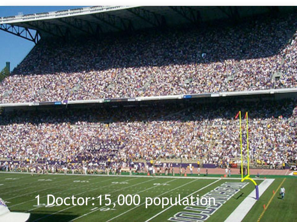 1 Doctor:15,000 population