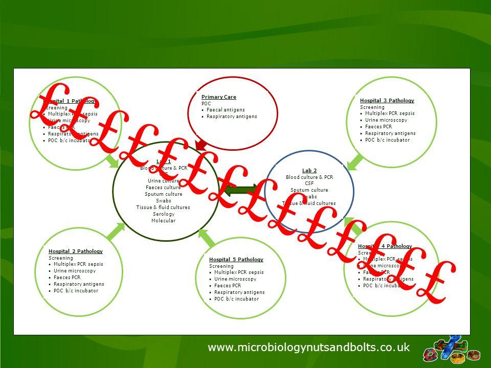 www.microbiologynutsandbolts.co.uk Ideal network laboratory….