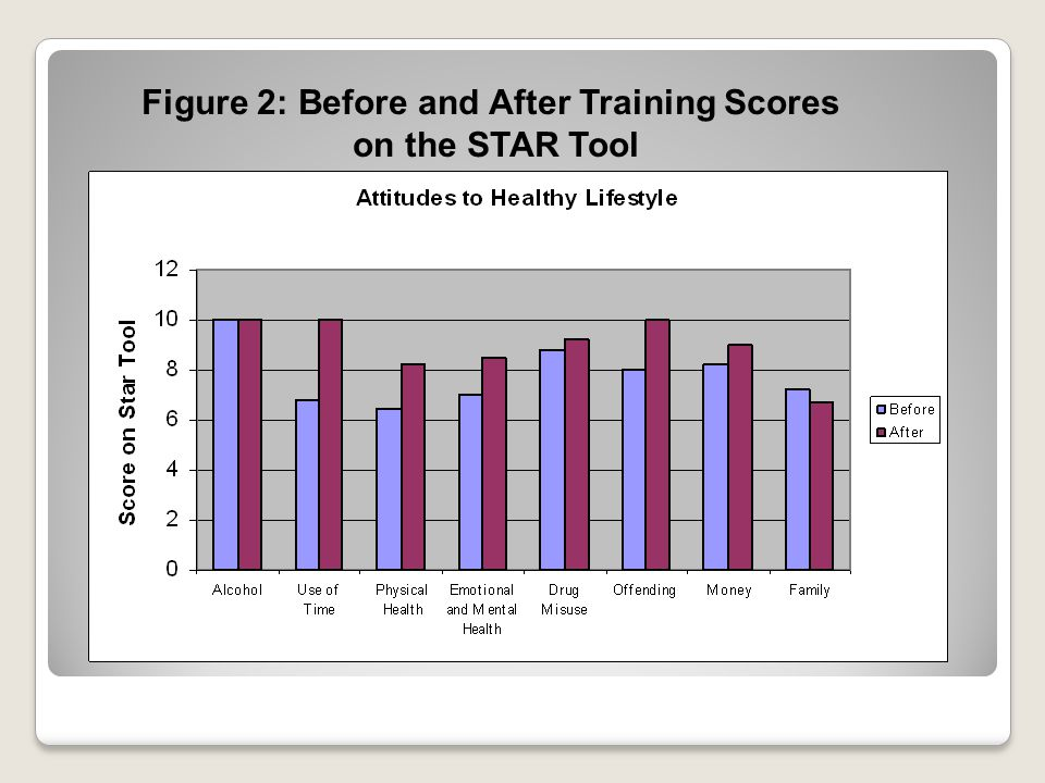 Figure 2: Before and After Training Scores on the STAR Tool