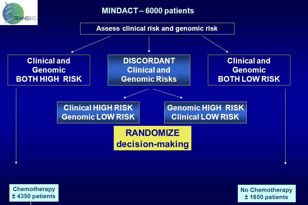 Clinical and Genomic BOTH HIGH RISK DISCORDANT Clinical and Genomic Risks Clinical and Genomic BOTH LOW RISK Assess clinical risk and genomic risk Cli