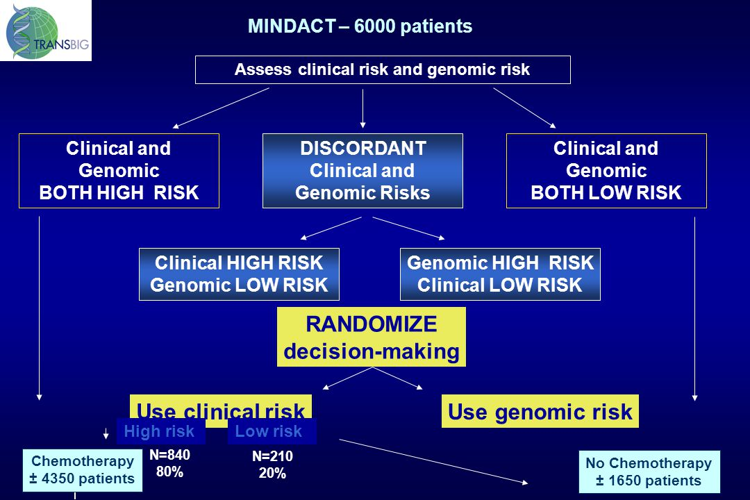 Clinical and Genomic BOTH HIGH RISK Clinical and Genomic BOTH LOW RISK Assess clinical risk and genomic risk RANDOMIZE decision-making Use genomic ris