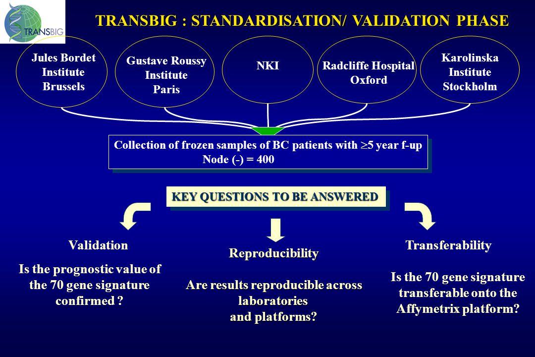 TRANSBIG : STANDARDISATION/ VALIDATION PHASE Jules Bordet Institute Brussels Gustave Roussy Institute Paris NKIRadcliffe Hospital Oxford Karolinska In