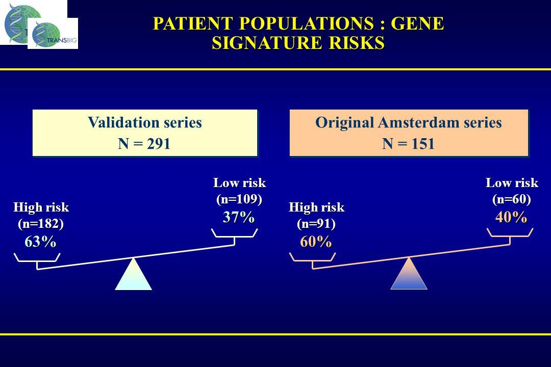 PATIENT POPULATIONS : GENE SIGNATURE RISKS Validation series N = 291 Validation series N = 291 Original Amsterdam series N = 151 Original Amsterdam se
