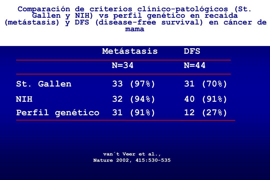 Comparación de criterios clínico-patológicos (St. Gallen y NIH) vs perfil genético en recaída (metástasis) y DFS (disease-free survival) en cáncer de