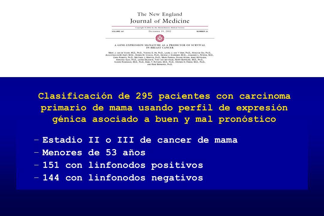 –Estadio II o III de cancer de mama –Menores de 53 años –151 con linfonodos positivos –144 con linfonodos negativos Clasificación de 295 pacientes con