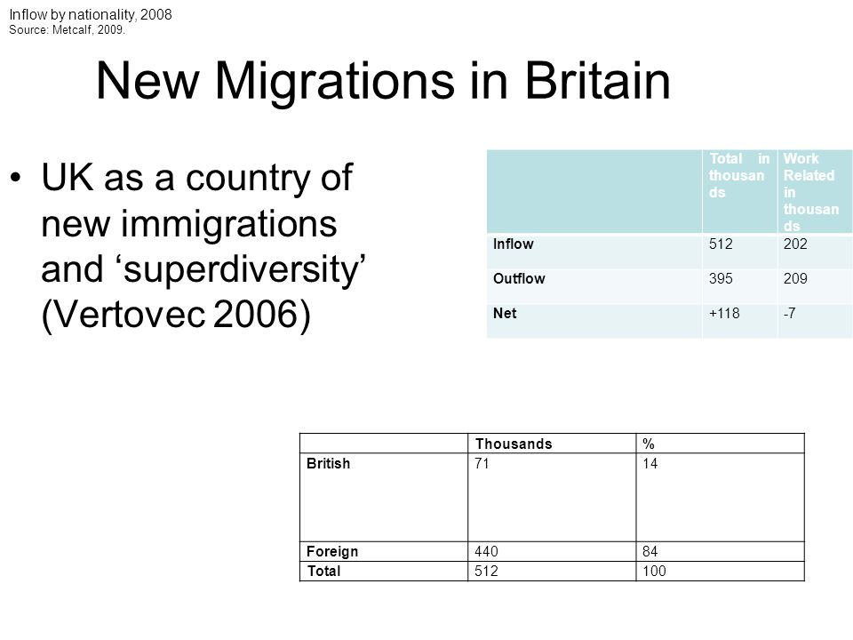 New Migrations in Britain UK as a country of new immigrations and 'superdiversity' (Vertovec 2006) Total in thousan ds Work Related in thousan ds Inflow512202 Outflow395209 Net+118-7 Thousands% British7114 Foreign44084 Total512100 Inflow by nationality, 2008 Source: Metcalf, 2009.