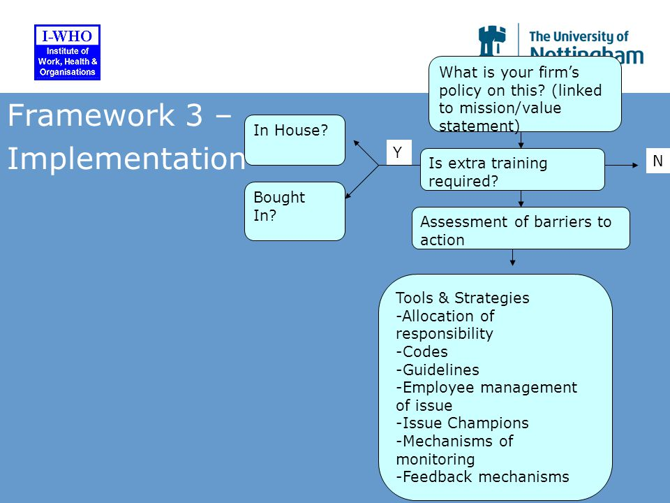 Framework 3 – Implementation Tools & Strategies -Allocation of responsibility -Codes -Guidelines -Employee management of issue -Issue Champions -Mechanisms of monitoring -Feedback mechanisms What is your firm's policy on this.
