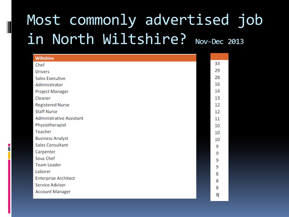 Most commonly advertised job in North Wiltshire? Nov-Dec 2013