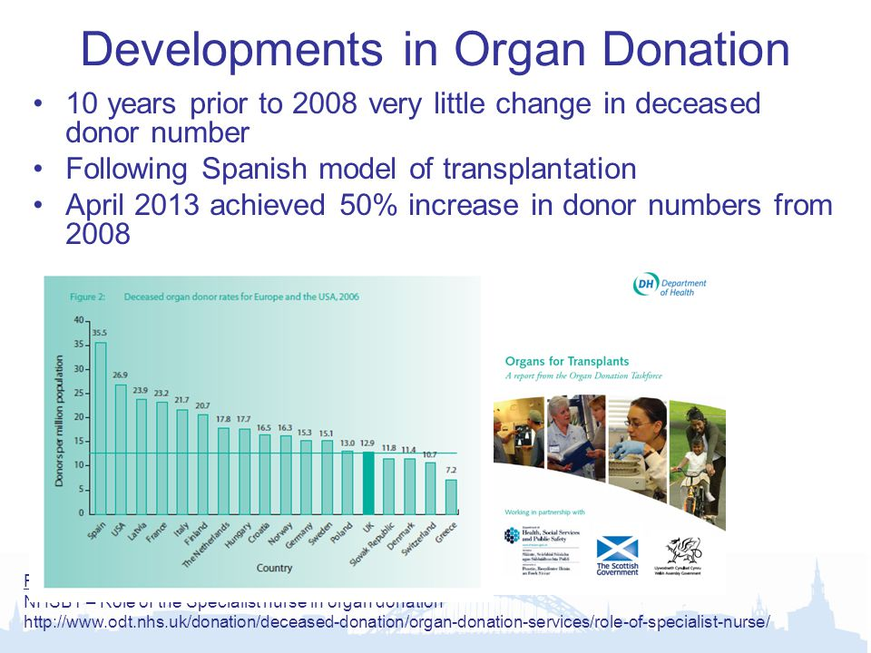 Developments in Organ Donation 10 years prior to 2008 very little change in deceased donor number Following Spanish model of transplantation April 2013 achieved 50% increase in donor numbers from 2008 Specialist Nurses in Organ Donation (SNOD) –12 regions –Identification and assessment –Documenting consent –Logistics, liaise with retrieval teams –Post-donation care Donation of Brain Stem / Cardiac Death Better techniques to improve graft survival Further Reading NHSBT – Role of the Specialist nurse in organ donation http://www.odt.nhs.uk/donation/deceased-donation/organ-donation-services/role-of-specialist-nurse/