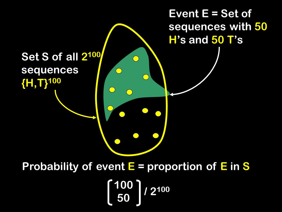 Set S of all 2 100 sequences {H,T} 100 Probability of event E = proportion of E in S Event E = Set of sequences with 50 H's and 50 T's 100 50 / 2 100