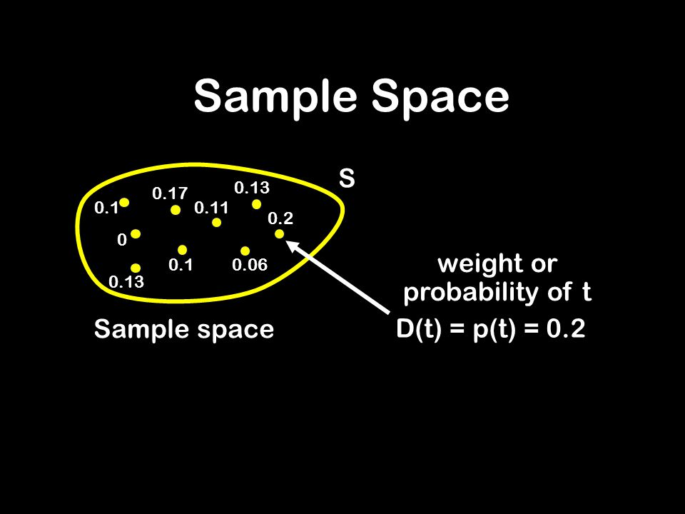 S Sample space Sample Space D(t) = p(t) = 0.2 weight or probability of t 0.2 0.13 0.06 0.11 0.17 0.1 0.13 0 0.1