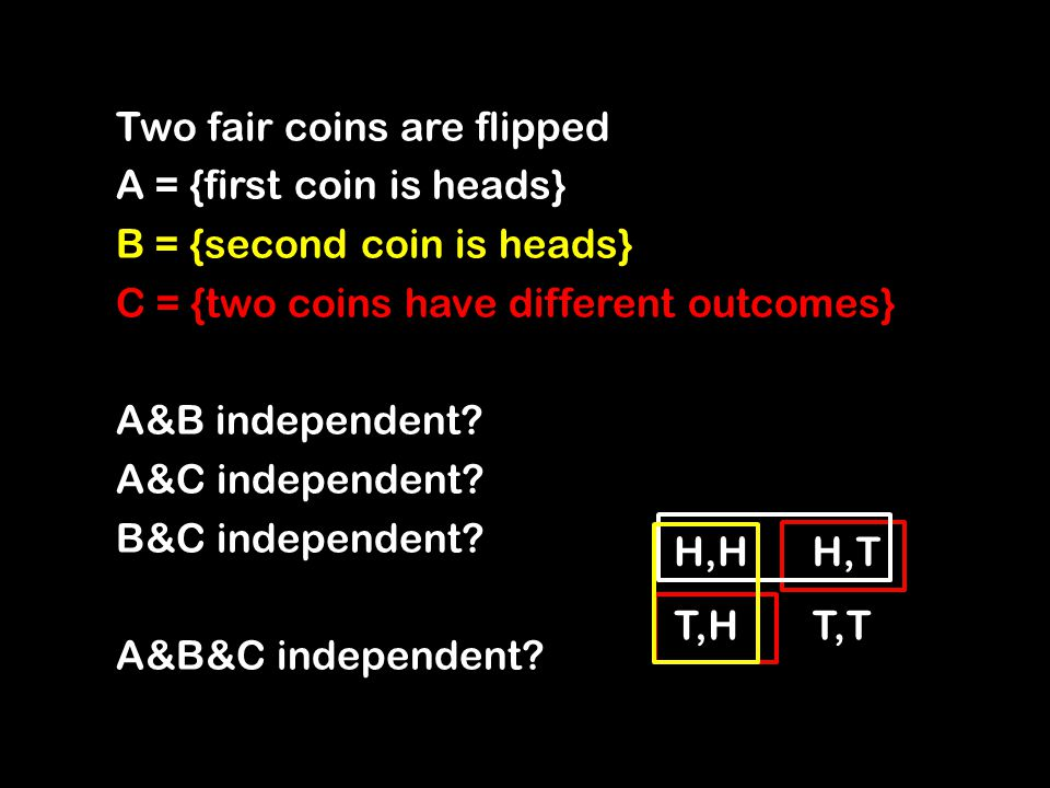 Two fair coins are flipped A = {first coin is heads} B = {second coin is heads} C = {two coins have different outcomes} A&B independent.