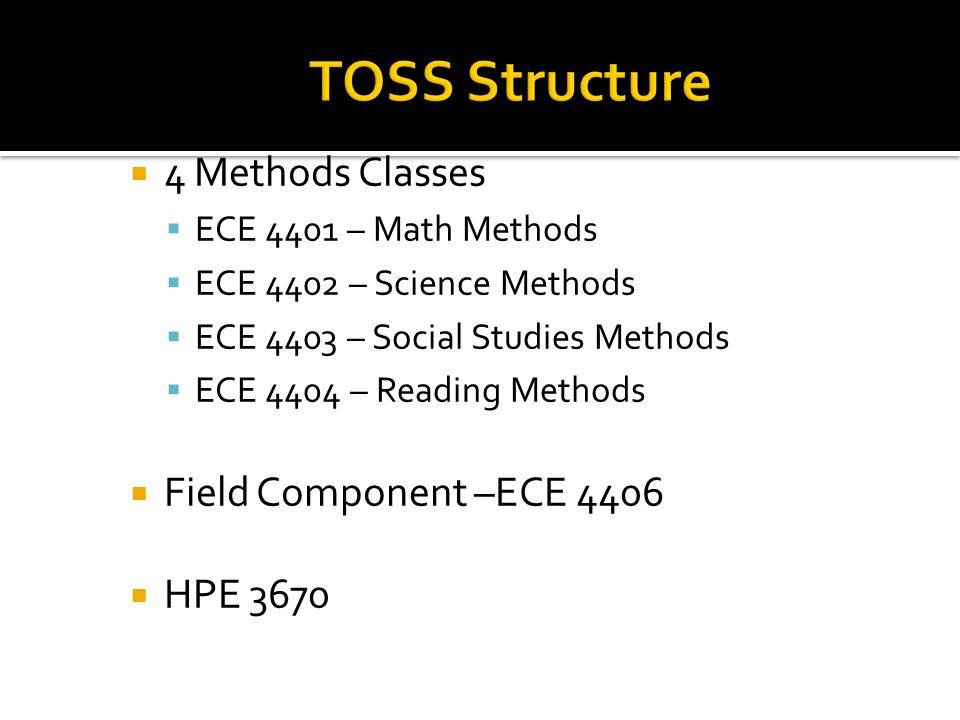  4 Methods Classes  ECE 4401 – Math Methods  ECE 4402 – Science Methods  ECE 4403 – Social Studies Methods  ECE 4404 – Reading Methods  Field Component –ECE 4406  HPE 3670