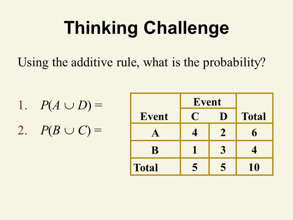 Thinking Challenge 1. P(A  D) = 2.