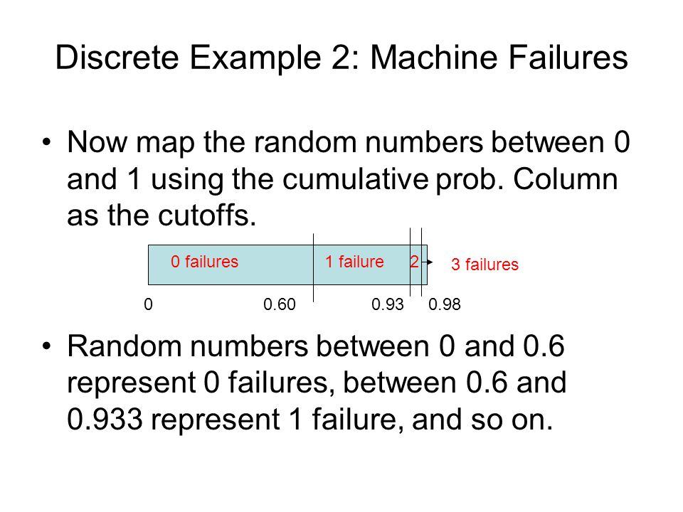 Discrete Example 2: Machine Failures Now map the random numbers between 0 and 1 using the cumulative prob. Column as the cutoffs. Random numbers betwe
