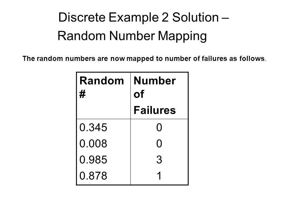 Discrete Example 2 Solution – Random Number Mapping Random # Number of Failures 0.345 0.008 0.985 0.878 00310031 The random numbers are now mapped to