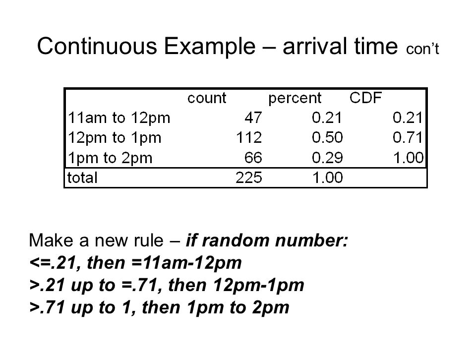 Continuous Example – arrival time con't Make a new rule – if random number: <=.21, then =11am-12pm >.21 up to =.71, then 12pm-1pm >.71 up to 1, then 1