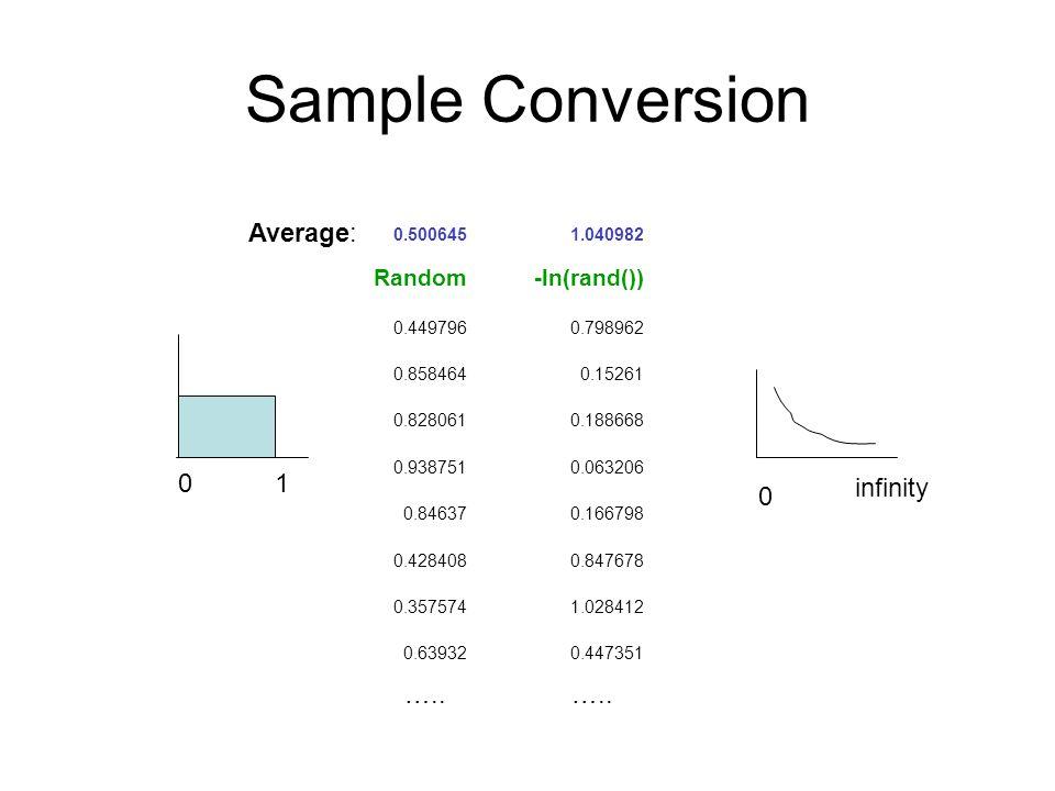 Sample Conversion 0.5006451.040982 Random-ln(rand()) 0.4497960.798962 0.8584640.15261 0.8280610.188668 0.9387510.063206 0.846370.166798 0.4284080.8476