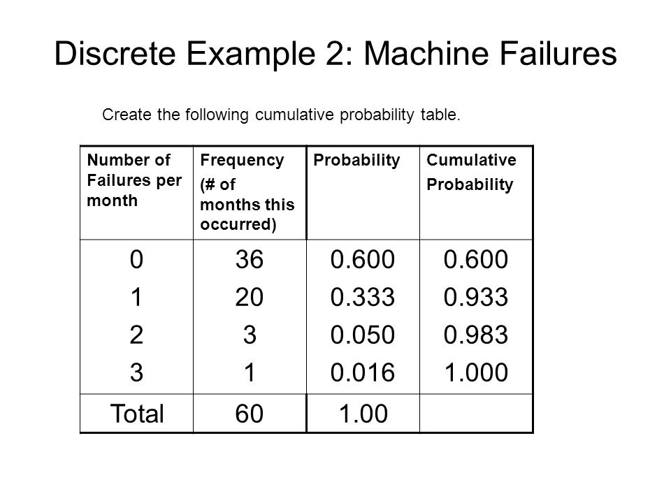 Discrete Example 2: Machine Failures Number of Failures per month Frequency (# of months this occurred) ProbabilityCumulative Probability 01230123 36