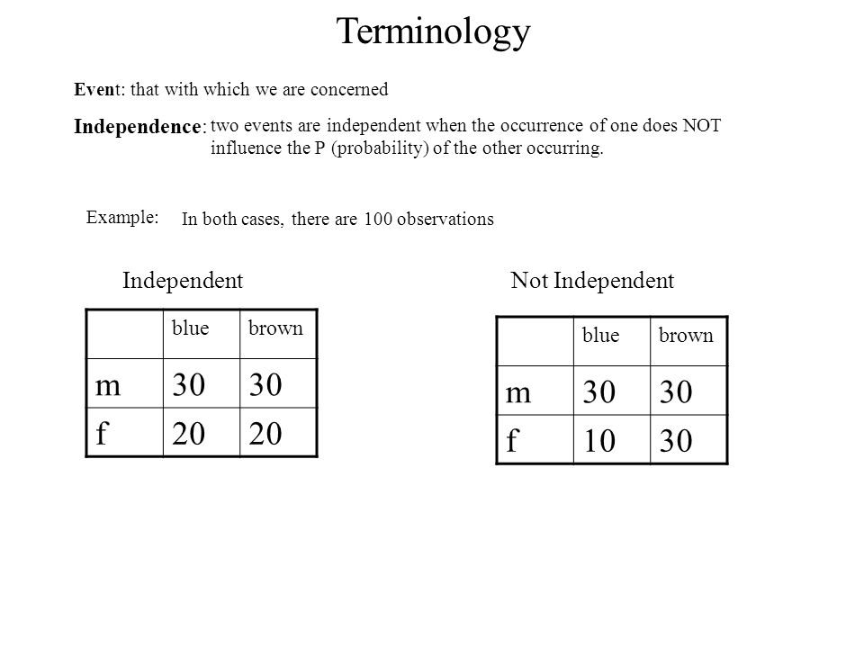 Terminology Event: that with which we are concerned Independence: Example: bluebrown m30 f20 bluebrown m30 f1030 In both cases, there are 100 observations IndependentNot Independent two events are independent when the occurrence of one does NOT influence the P (probability) of the other occurring.