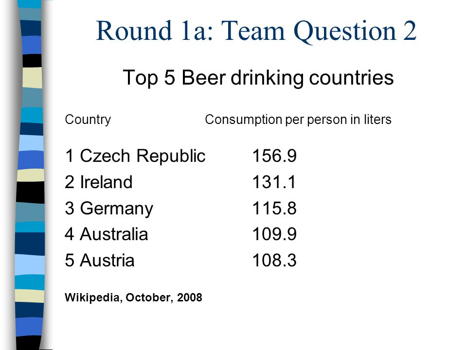 Round 1a: Team Question 2 Top 5 Beer drinking countries CountryConsumption per person in liters 1 Czech Republic156.9 2 Ireland131.1 3 Germany115.8 4