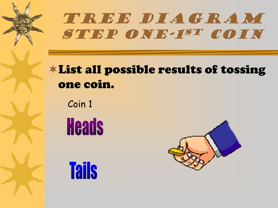 Descriptions  A sample space can be used to determine probability.  A tree diagram can be used to create a sample space.