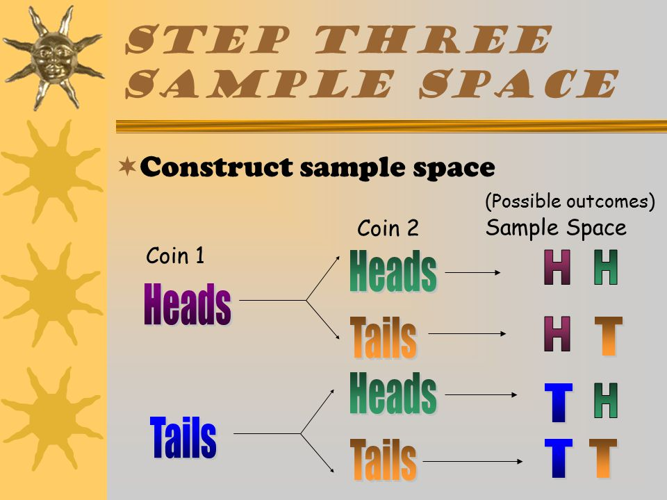 TREE DIAGRAM Step Two-2 nd coin  List all possible outcomes for second coin next to each outcome of first coin Coin 1 Coin 2