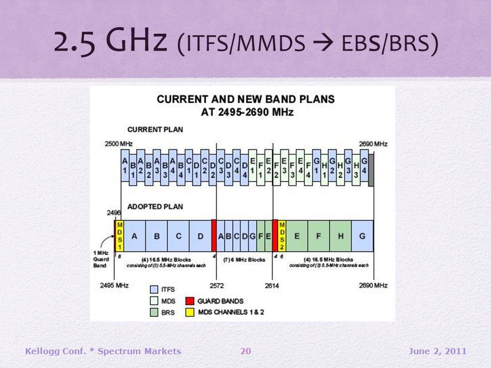 2.5 GHz (ITFS/MMDS  EB s /BRS) June 2, 2011Kellogg Conf. * Spectrum Markets20